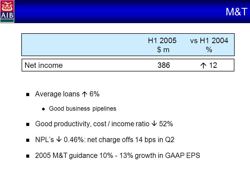 M&T Average loans  6% Good business pipelines Good productivity, cost / income ratio  52% NPL's  0.46%: net charge offs 14 bps in Q2 2005 M&T guidance 10% - 13% growth in GAAP EPS Net income386  12 H1 2005vs H1 2004 $ m%
