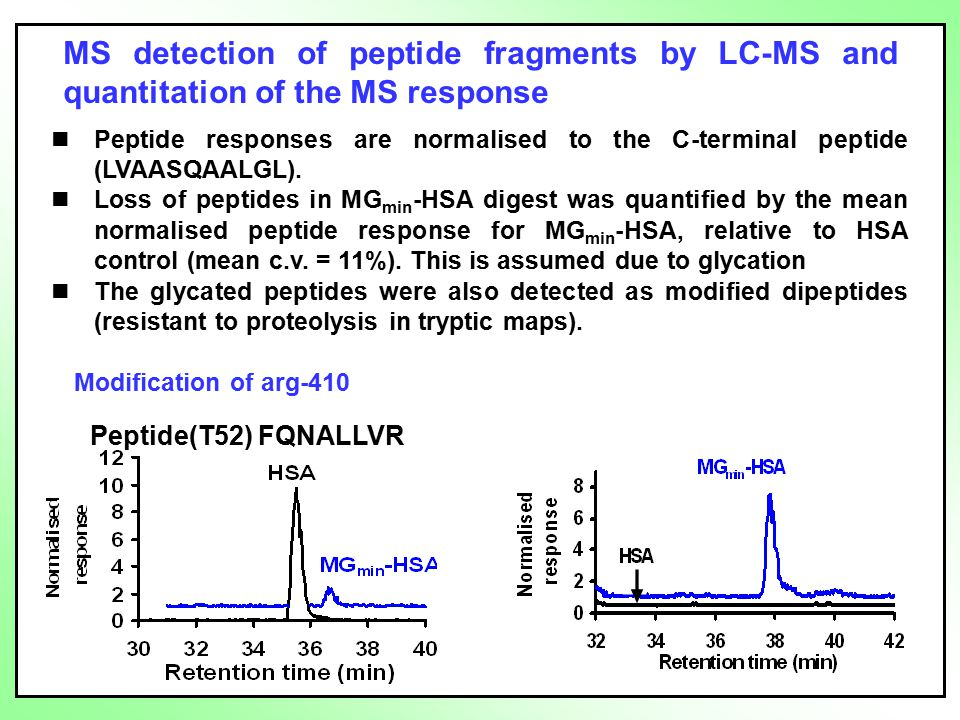 MS detection of peptide fragments by LC-MS and quantitation of the MS response Peptide responses are normalised to the C-terminal peptide (LVAASQAALGL).