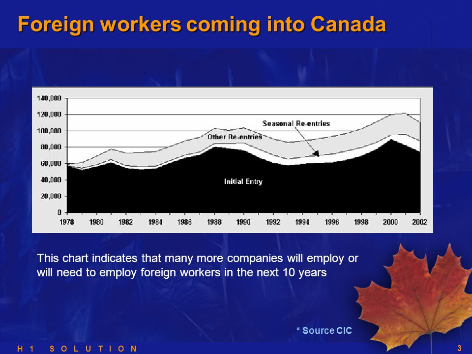 H 1 S O L U T I O N 3 This chart indicates that many more companies will employ or will need to employ foreign workers in the next 10 years * Source CIC Foreign workers coming into Canada