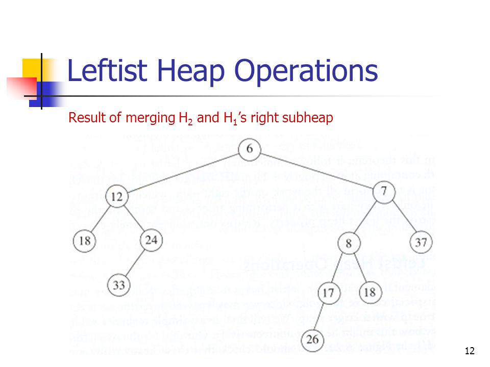 12 Leftist Heap Operations Result of merging H 2 and H 1 's right subheap