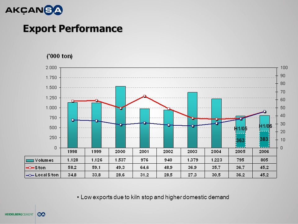 Export Performance Low exports due to kiln stop and higher domestic demand 383 H1/06 H1/05 363