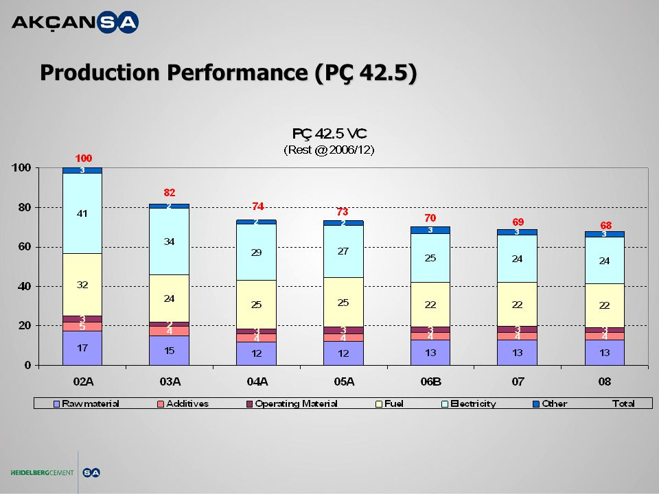 Production Performance (PÇ 42.5)