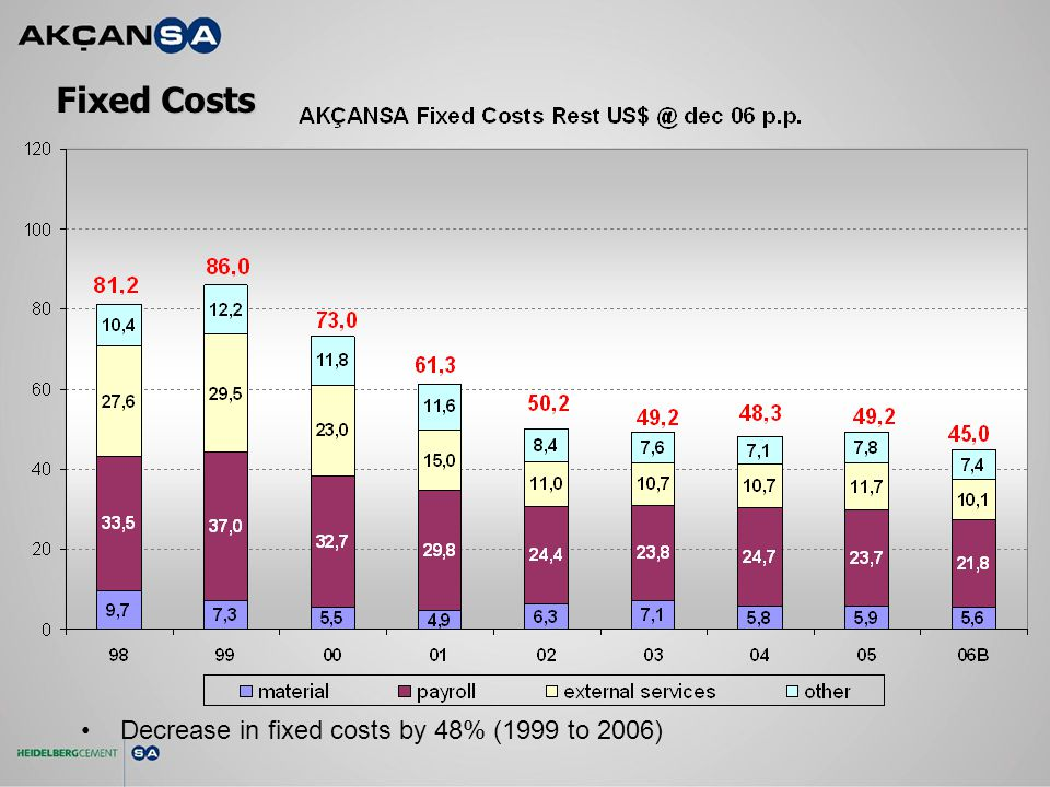 Fixed Costs Decrease in fixed costs by 48% (1999 to 2006)