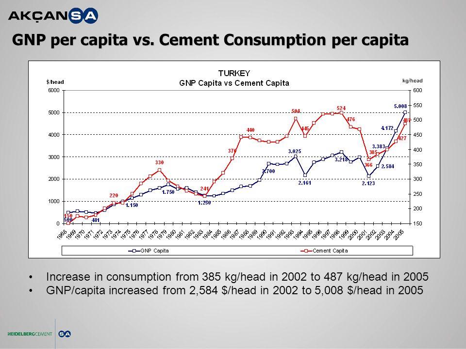 GNP per capita vs.