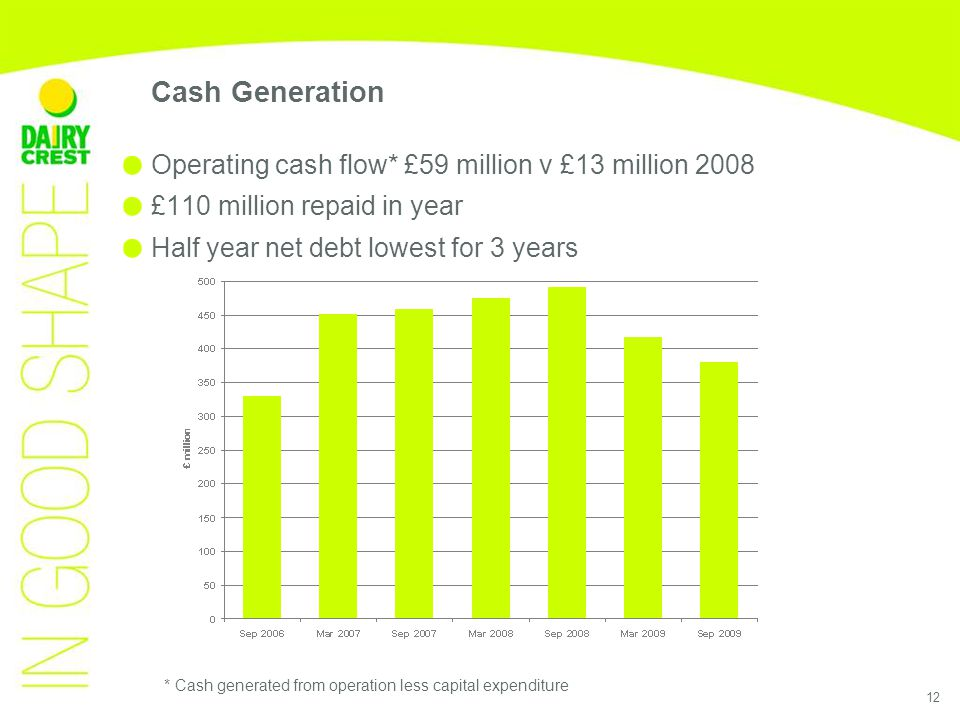 12 Cash Generation Operating cash flow* £59 million v £13 million 2008 £110 million repaid in year Half year net debt lowest for 3 years * Cash generated from operation less capital expenditure