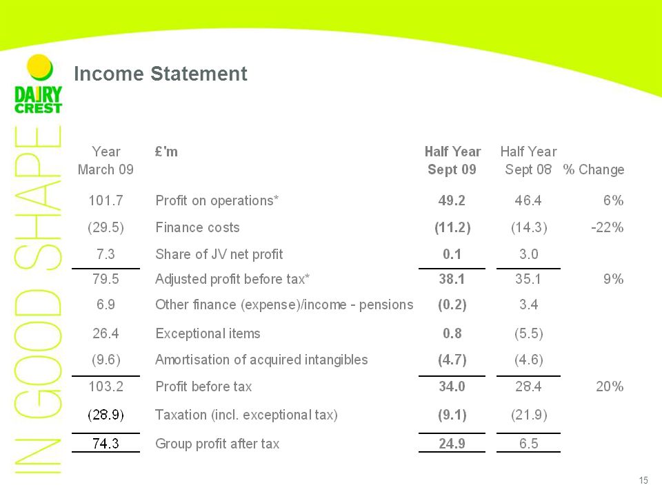 15 Income Statement