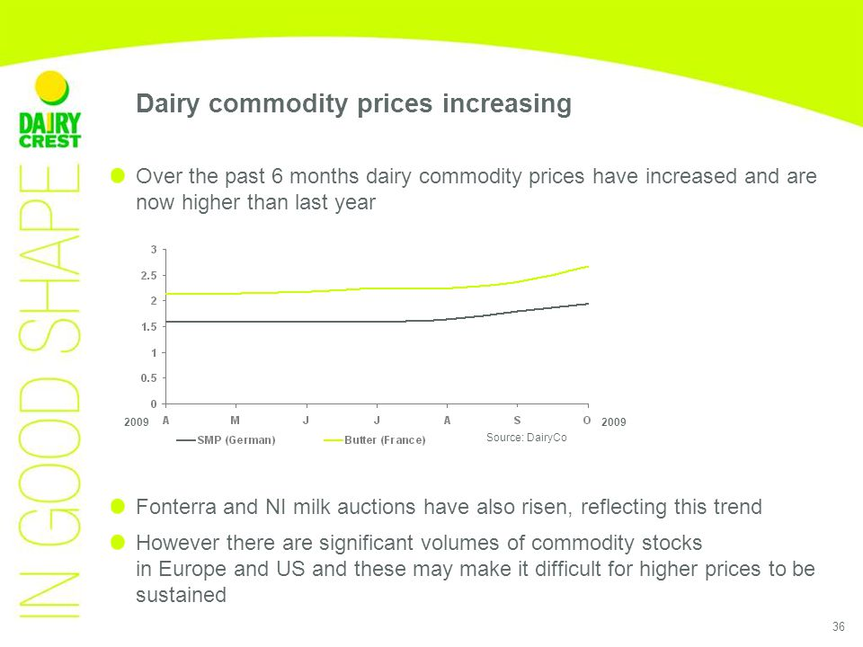 36 Over the past 6 months dairy commodity prices have increased and are now higher than last year Fonterra and NI milk auctions have also risen, reflecting this trend However there are significant volumes of commodity stocks in Europe and US and these may make it difficult for higher prices to be sustained Source: DairyCo 2009 Dairy commodity prices increasing