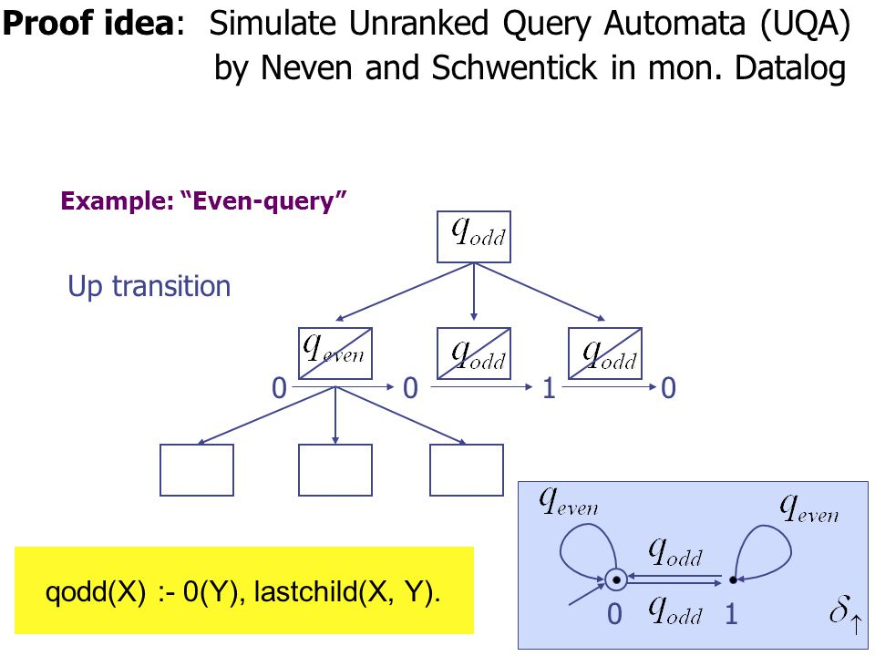 Example: Even-query 0010 Up transition 01 Proof idea: Simulate Unranked Query Automata (UQA) by Neven and Schwentick in mon.