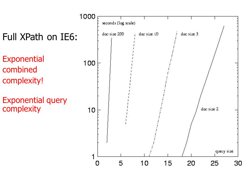 Core Xpath on Microsoft IE6: polynomial combined complexity, quadratic data complexity quadratic
