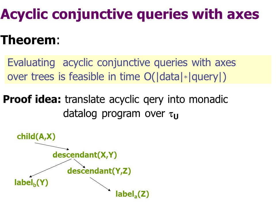 Conjunctive queries with axes Evaluating conjunctive queries with axes over trees is NP-complete (query complexity) Theorem: CQ: conjunction of  U -atoms and of atoms corresponding to derived axes Example : nextsibling(X,Z) & descendant(Z,U) & ancestor(U,V) & label a (V) & child(V,X) & (firstchild.firstchild  firstchild -1 )(U,X) However: XPath more akin acyclic conjunctive queries!