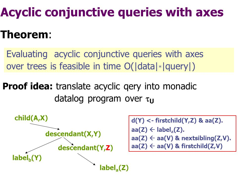 Acyclic conjunctive queries with axes Evaluating acyclic conjunctive queries with axes over trees is feasible in time O(|data| * |query|) Theorem: Proof idea: translate acyclic qery into monadic datalog program over  U descendant(X,Y) child(A,X) descendant(Y,Z) label a (Z) label b (Y) Ear atom which contains an ear variable that otherwise occurs in monadic atoms only.