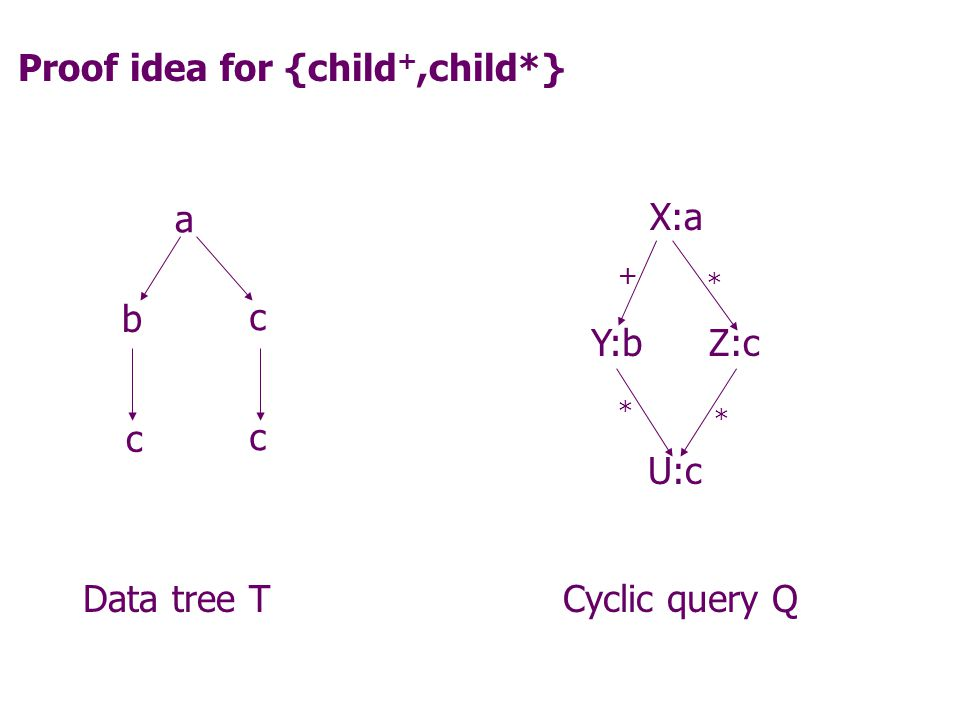 Some simple tractability results: CQs with  U -atoms and additional axe-sets {child} or {child +,child*} can be answered in time O(|data|*|query|).