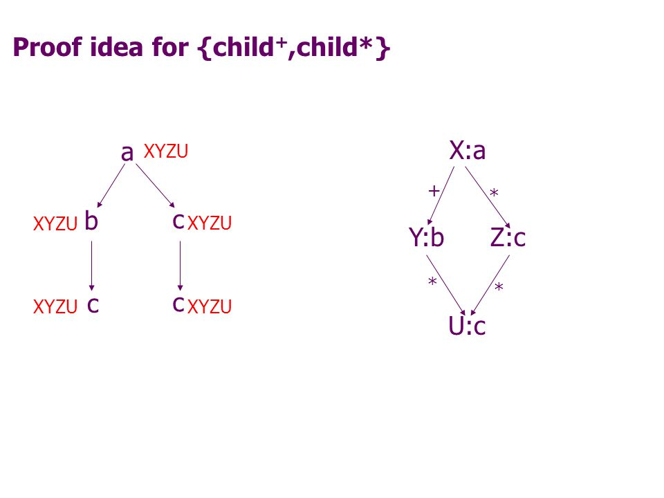 Proof idea for {child +,child*} X:a + Y:bZ:c * U:c * * a b c c c Data tree TCyclic query Q