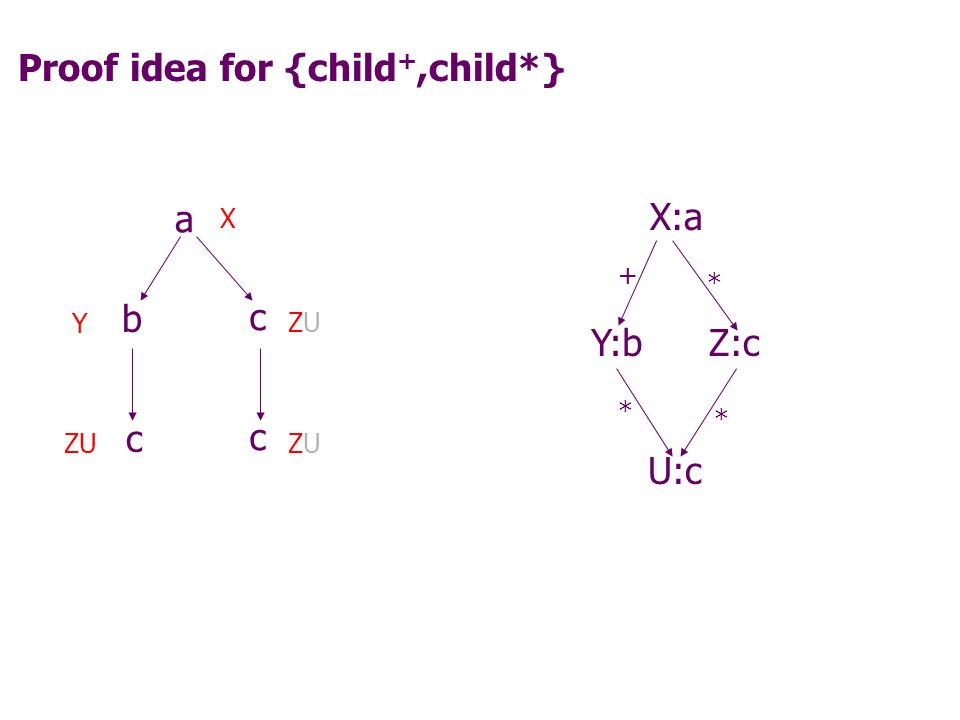 Proof idea for {child +,child*} X:a + Y:bZ:c * U:c * * a b c c c X ZU Y U must have an ancestor labeled b !
