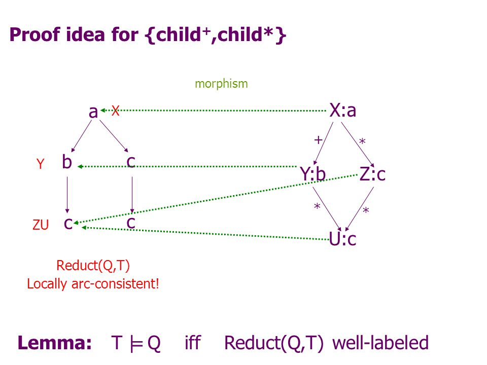 Proof idea for {child +,child*} Lemma: T | Q iff Reduct(Q,T) well-labeled X:a + Y:bZ:c * U:c * * a b c c c X Y ZU Reduct(Q,T) Locally arc-consistent.