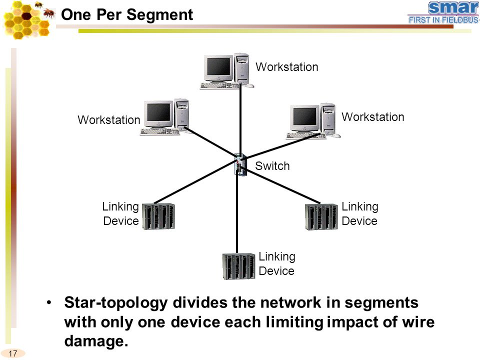 17 One Per Segment Linking Device Linking Device Workstation Switch Linking Device Workstation Star-topology divides the network in segments with only one device each limiting impact of wire damage.