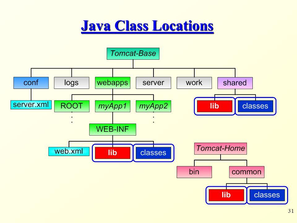 31 Java Class Locations