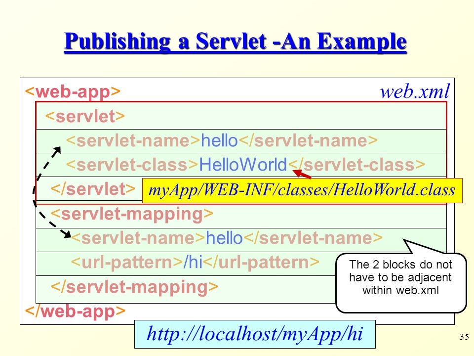 35 Publishing a Servlet -An Example hello HelloWorld hello /hi web.xml http://localhost/myApp/hi The 2 blocks do not have to be adjacent within web.xm