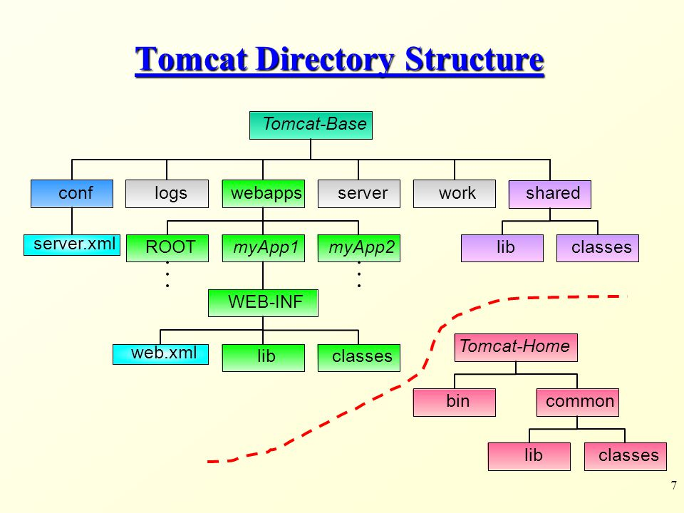 7 Tomcat Directory Structure