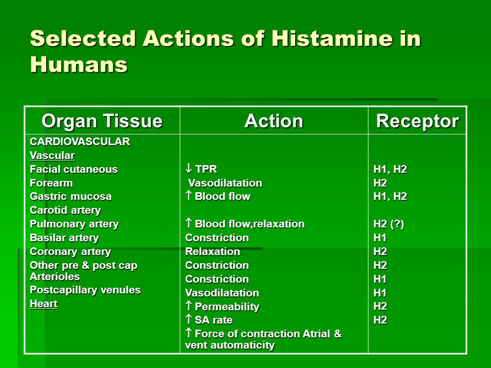 Selected Actions of Histamine in Humans Organ Tissue ActionReceptor RESPIRATORY Bronchiolar smooth muscle Contraction (more prominent) RelaxationH1H2 GASTROINTESTINAL Oxyntic mucosa GI smooth muscle Gallbladder smooth muscle Acid and pepsin secretion, If Relaxation & Contraction (more prominent) (more prominent) Relaxation (?) H2H1 H2 (?) CUTANEOUS NERVE ENDINGS (Sensory) Pain & itching (esp to insect bites & needle stings) H1, H2 (?) ADRENAL MEDULLA Epinephrine release H1 BASOPHILS Inhibition of IgE – dependent degranulation H2