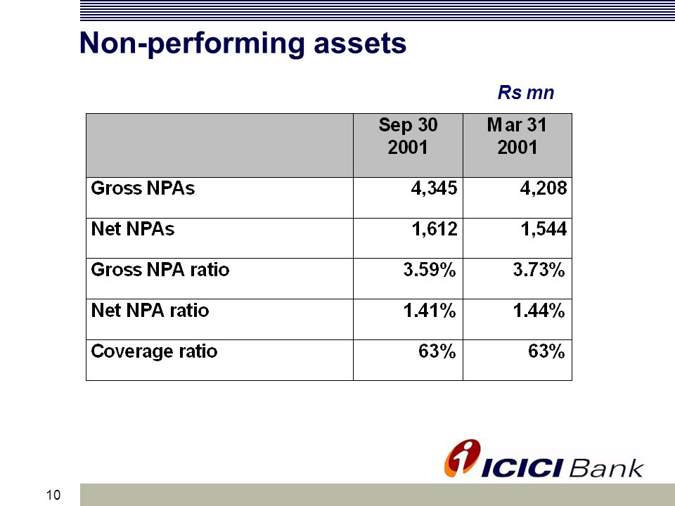10 Non-performing assets Rs mn