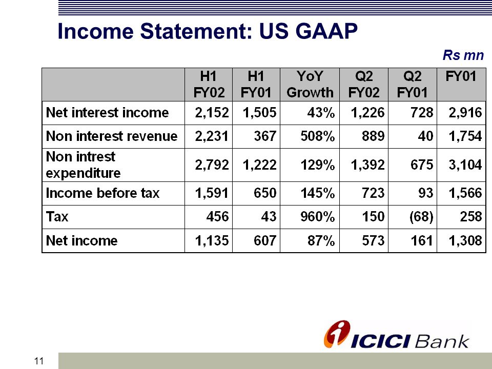 11 Income Statement: US GAAP Rs mn