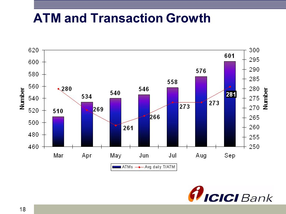 18 ATM and Transaction Growth