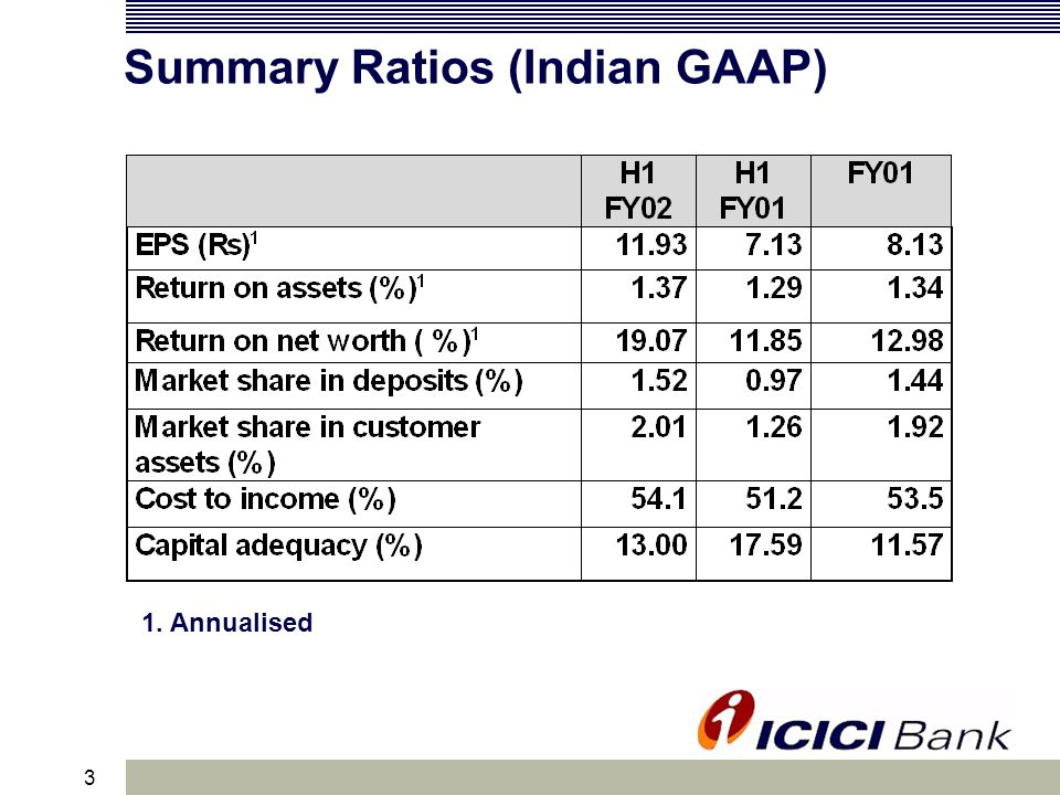 14 Retail Banking: Highlights Retail deposits up from Rs.