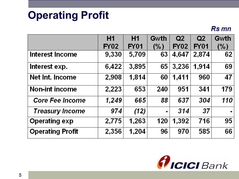 6 Profit Statement Rs mn Profit after tax grows by 87% YoY