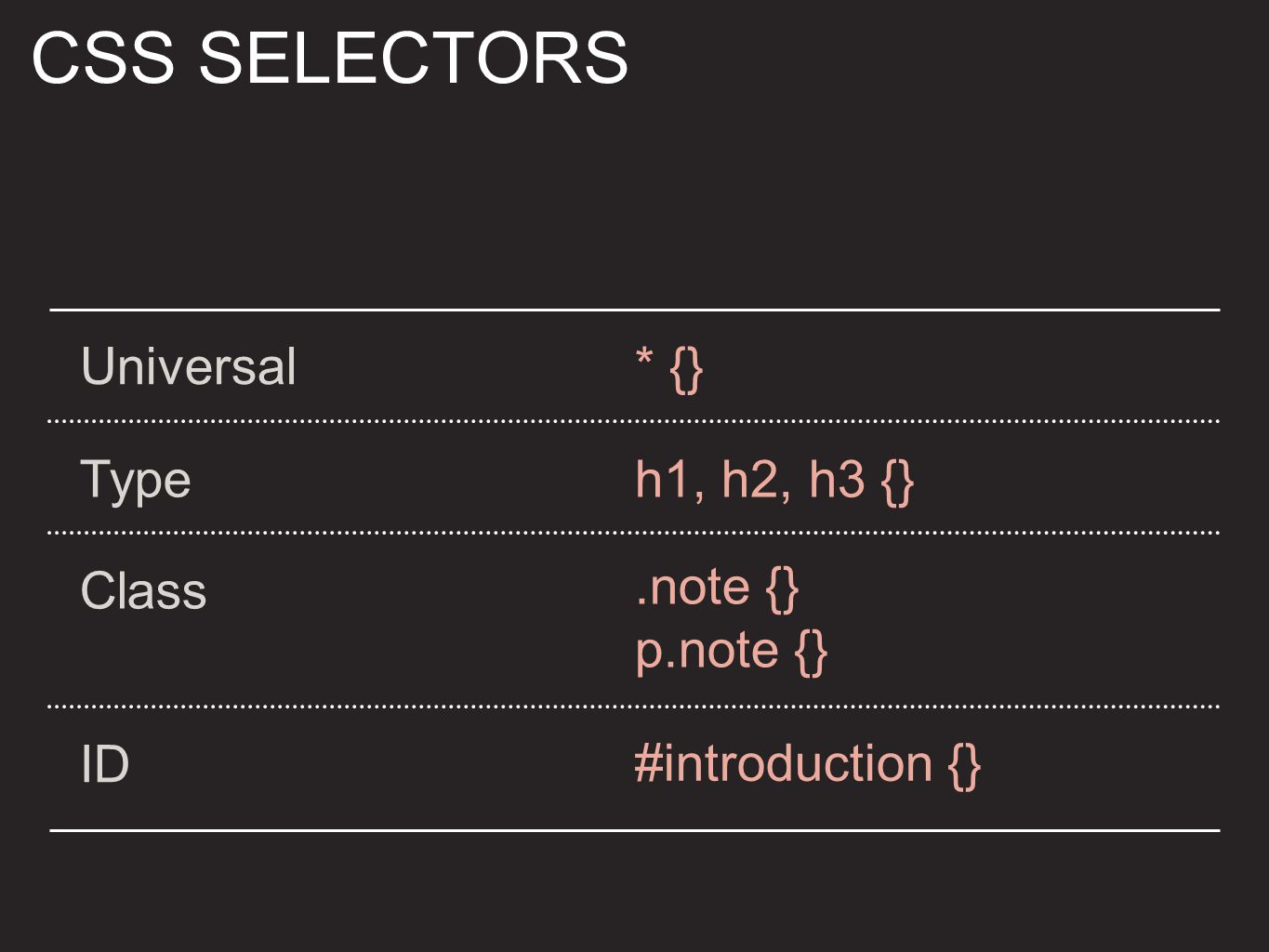 CSS SELECTORS Universal* {} Typeh1, h2, h3 {} Class.note {} p.note {} ID #introduction {}