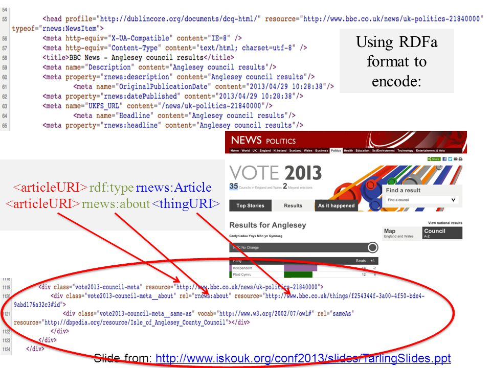 Slide from: http://www.iskouk.org/conf2013/slides/TarlingSlides.ppthttp://www.iskouk.org/conf2013/slides/TarlingSlides.ppt rdf:type rnews:Article rnews:about Using RDFa format to encode: