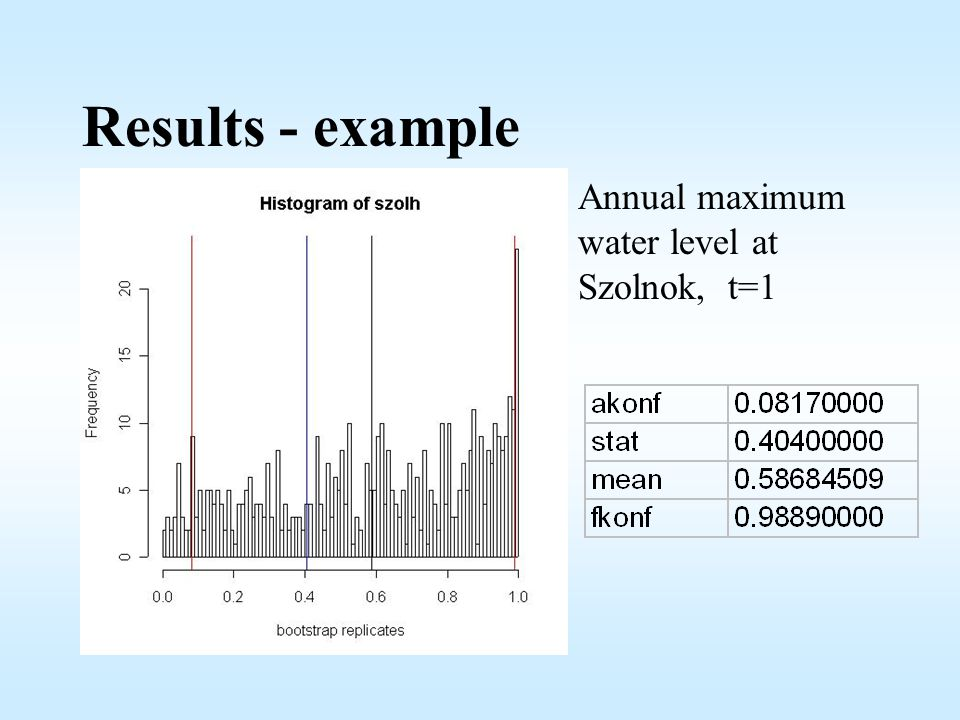 Results - example Annual maximum water level at Szolnok, t=1