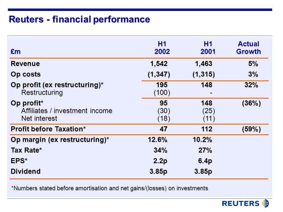*Numbers stated before amortisation and net gains/(losses) on investments Revenue Op costs Op profit (ex restructuring)* Restructuring Op profit* Affiliates / investment income Net interest Profit before Taxation* Op margin (ex restructuring)* Tax Rate* EPS*Dividend Reuters - financial performance 1,542 (1,347) 195 (100) 95 (30) (18) 47 12.6% 34% 2.2p3.85p1,463 (1,315) 148 - 148 (25) (11) 112 10.2% 27% 6.4p3.85p5%3%32% (36%) (59%) H1H1Actual £m20022001Growth