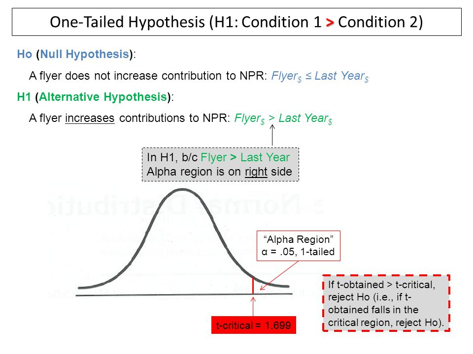 "> One-Tailed Hypothesis (H1: Condition 1 > Condition 2) ""Alpha Region"" α =.05, 1-tailed t-critical = 1.699 Ho (Null Hypothesis): A flyer does not incr"