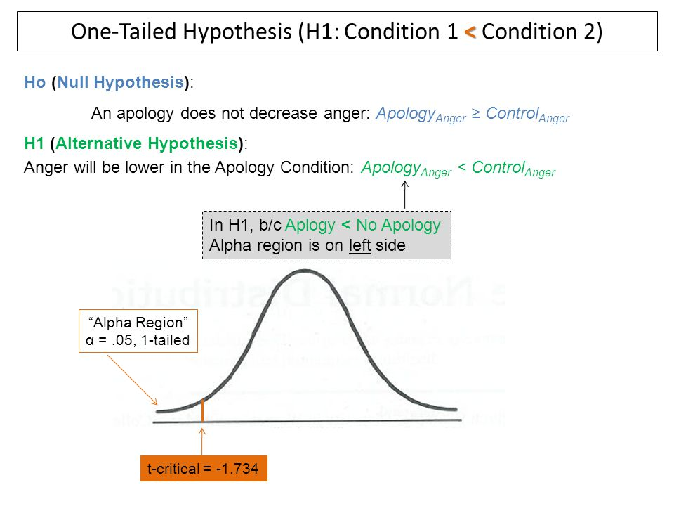 "< One-Tailed Hypothesis (H1: Condition 1 < Condition 2) ""Alpha Region"" α =.05, 1-tailed Ho (Null Hypothesis): An apology does not decrease anger: Apol"