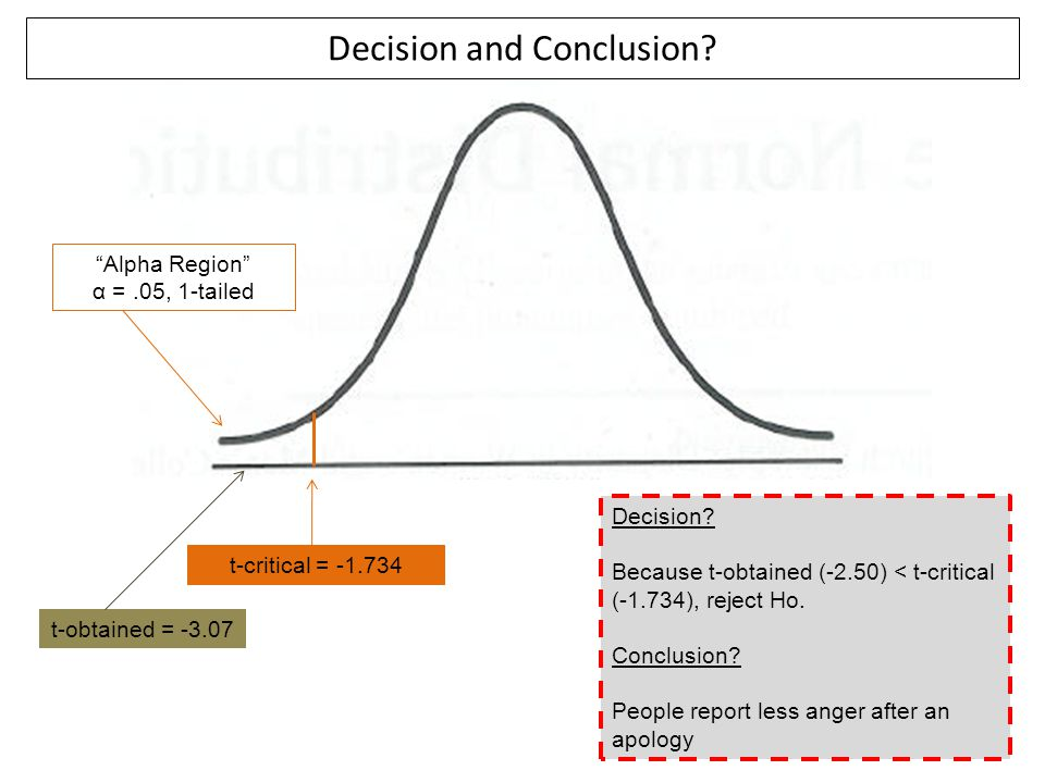"t-critical = -1.734 ""Alpha Region"" α =.05, 1-tailed Decision and Conclusion? Decision? Because t-obtained (-2.50) < t-critical (-1.734), reject Ho. Co"