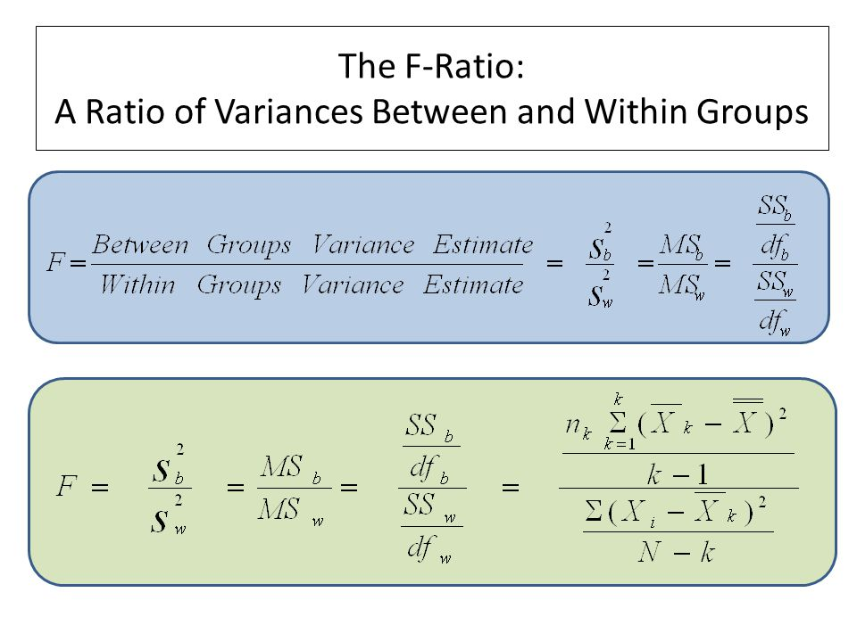 The F-Ratio: A Ratio of Variances Between and Within Groups