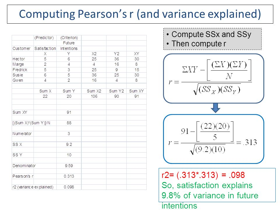 Compute SSx and SSy Then compute r Computing Pearson's r (and variance explained) r2= (.313*.313) =.098 So, satisfaction explains 9.8% of variance in