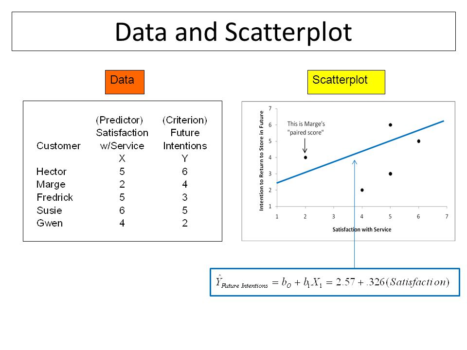 Data and Scatterplot DataScatterplot