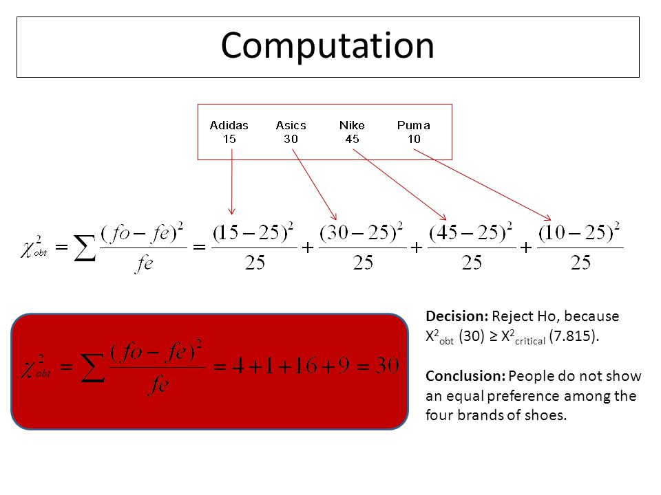 Computation Decision: Reject Ho, because X 2 obt (30) ≥ X 2 critical (7.815). Conclusion: People do not show an equal preference among the four brands