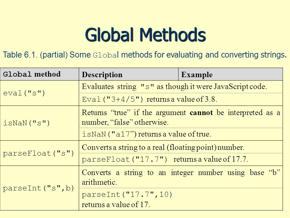 Global Methods Table 6.1. (partial) Some Globa l methods for evaluating and converting strings. Global method DescriptionExample eval(