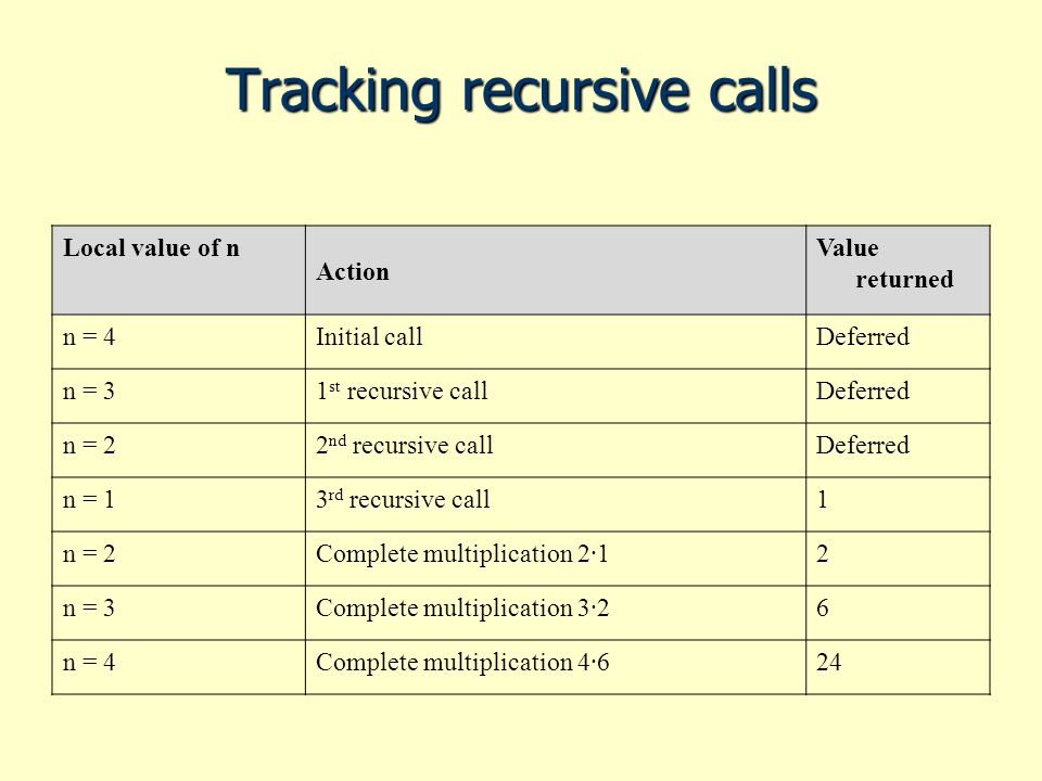 Tracking recursive calls Local value of n Action Value returned n = 4Initial callDeferred n = 31 st recursive callDeferred n = 22 nd recursive callDeferred n = 13 rd recursive call1 n = 2Complete multiplication 2·12 n = 3Complete multiplication 3·26 n = 4Complete multiplication 4·624