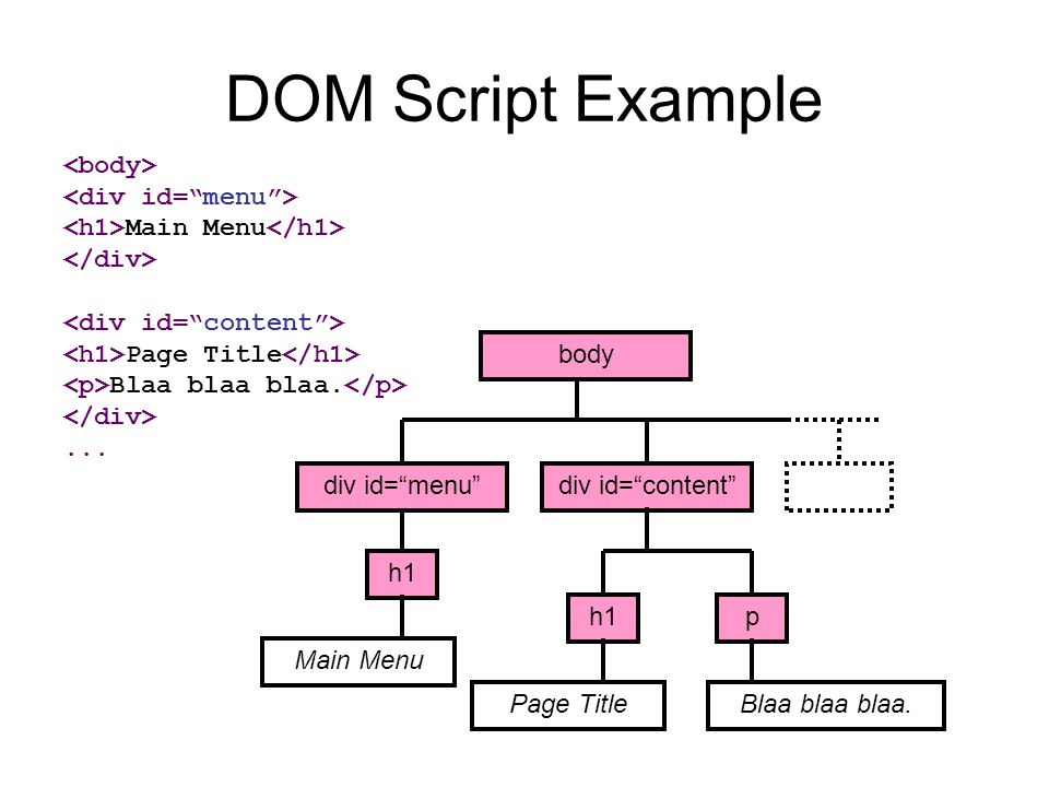 "DOM Script Example Main Menu Page Title Blaa blaa blaa.... Main Menu div id=""content"" h1 Page Title div id=""menu"" h1p Blaa blaa blaa. body"