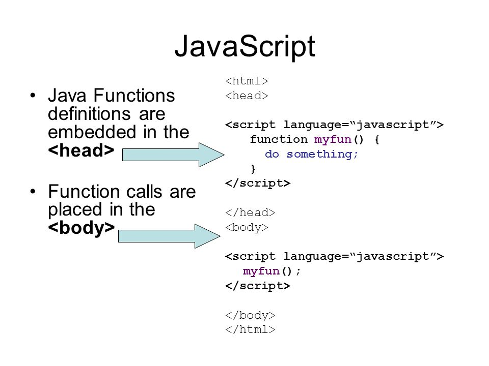 JavaScript Java Functions definitions are embedded in the Function calls are placed in the function myfun() { do something; } myfun();