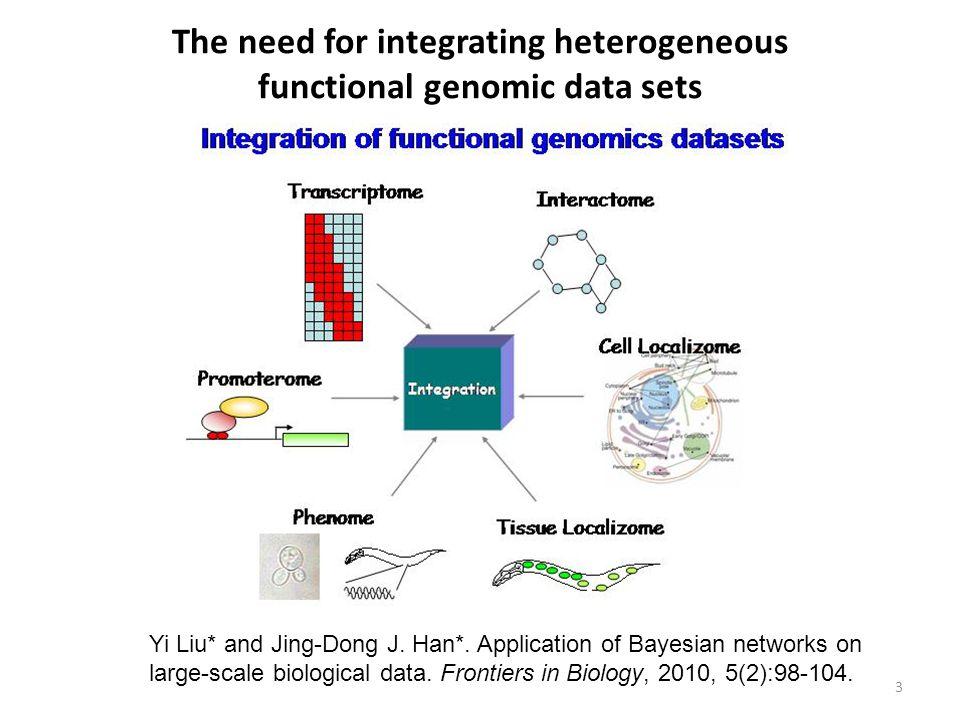 Functional Dissection of Regulatory Models Using Gene Expression Data of Deletion Mutants J Li, Y Liu et al., PLoS Genetics (2013)