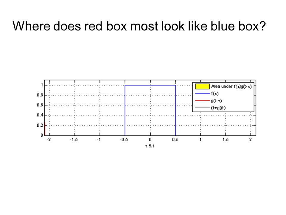Where does red box most look like blue box