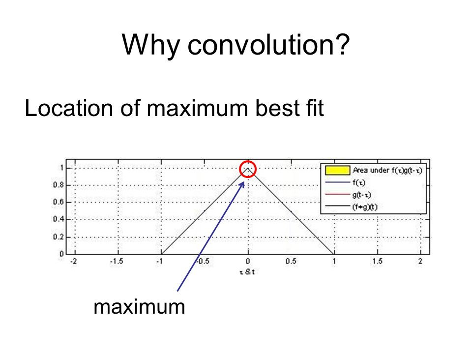 Why convolution Location of maximum best fit maximum