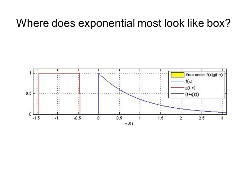 Where does exponential most look like box