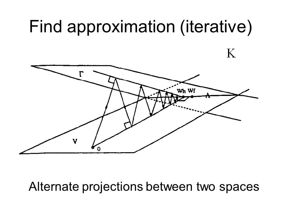 Find approximation (iterative) Alternate projections between two spaces