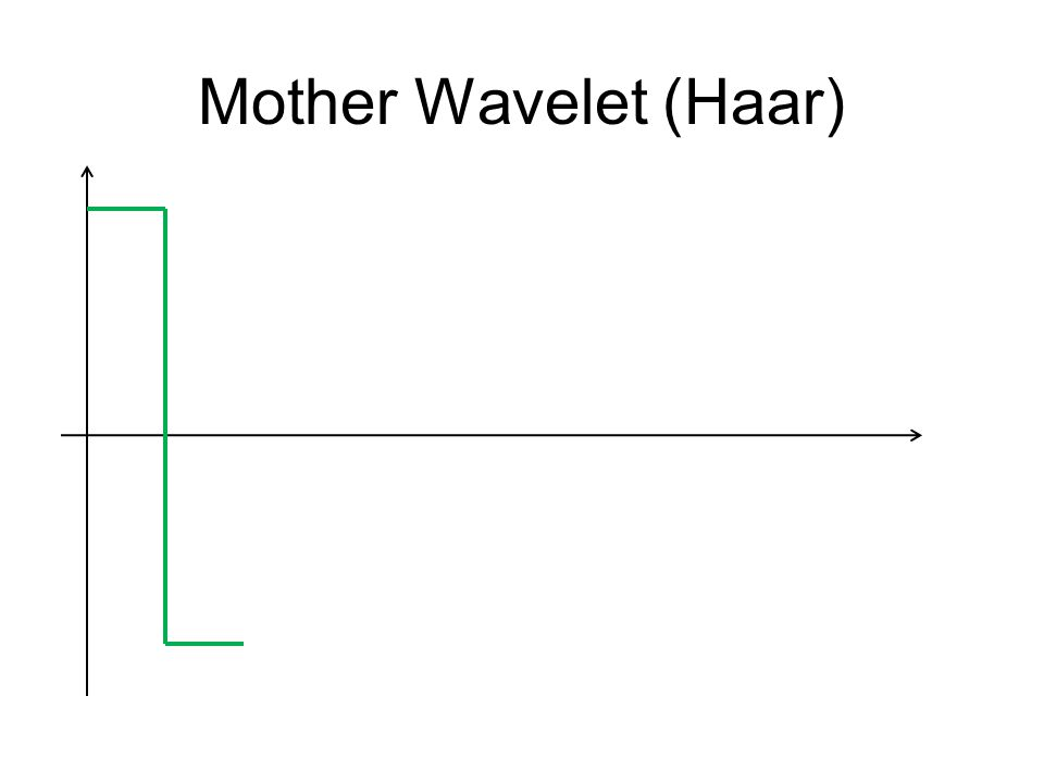 Mother Wavelet (Haar)